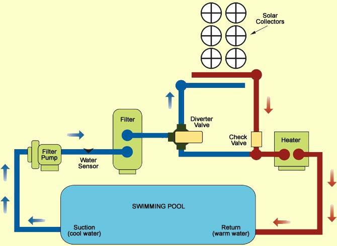 Old Swimming Pool Plumbing Diagram : Solar pool heating for tucson and southern arizona